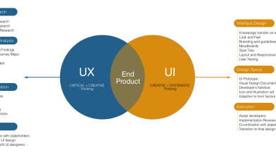 Photo of 11 tips on how to choose the right user experience UX design agency 2020