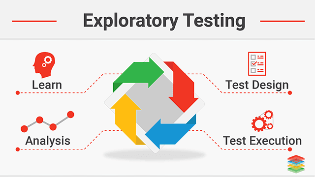 All About the Concept of Exploratory Testing Systems