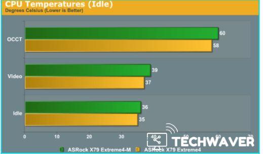 CPU Temperature Range